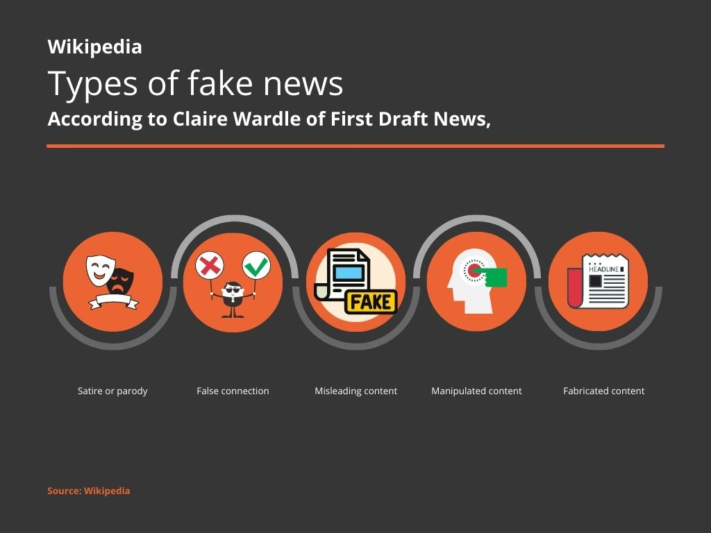 image showing types of fake news 2021 source wikipedia